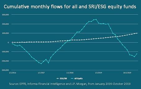 ESG resilience blog - J.P Morgan graph_web