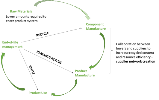 Future_Circular_Supply_Chain_Model.png