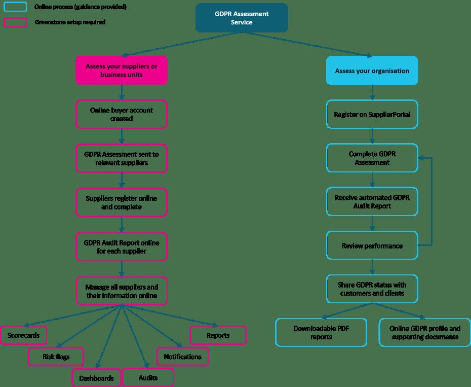 GDPR Service Diagram.png