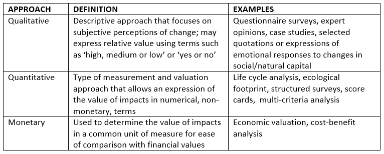 Impacts_Part_2_Approach_Definitions