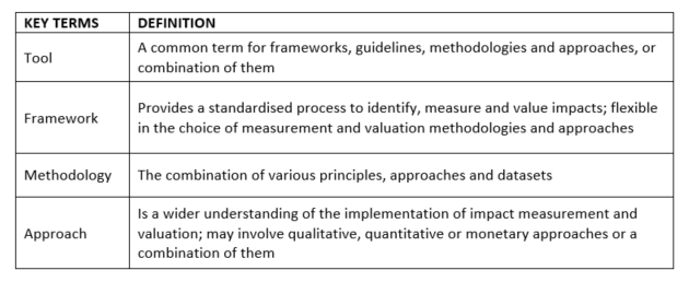 Impacts_part_2_definitions_table