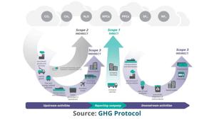 Source GHG Protocol