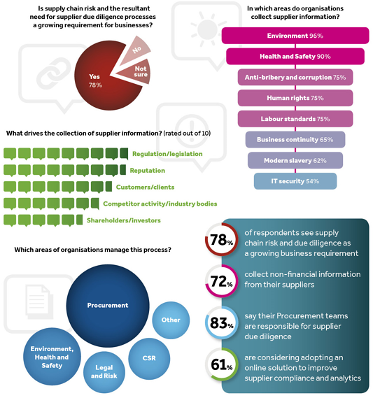 State_of_Supplier_Management_2016_infographic.png