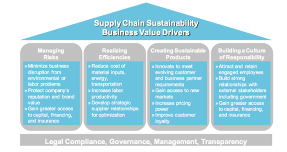 BigMac_-_Supply_Chain_Sustainability